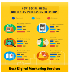 Best-Digital Marketing Services Social Media Posts
