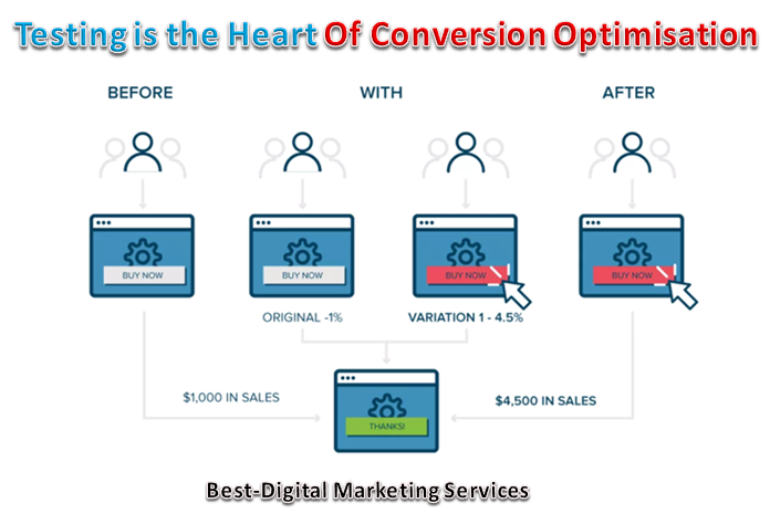 Testing is the Heart of Conversion Optimisation