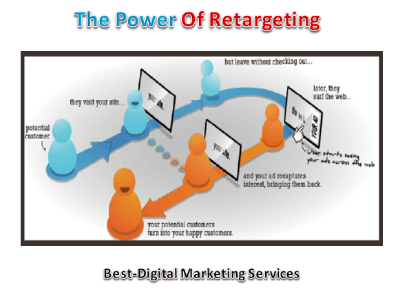 The Power Of Retargeting