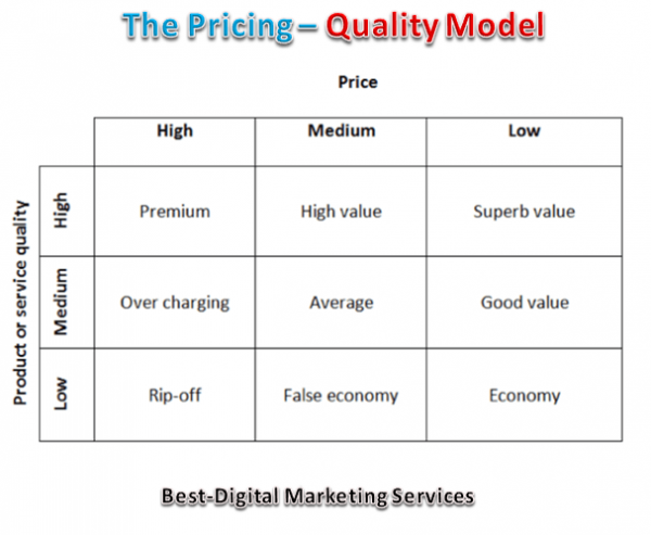The Pricing - Quality Model