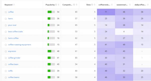 Alexa's Competitive Keyword Matrix