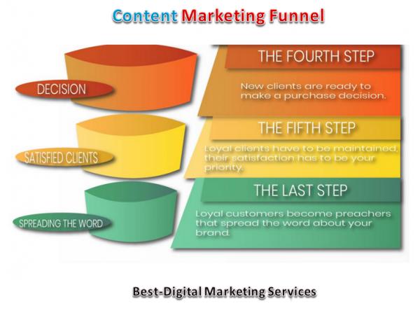 Content Marketing Funnel Bottom Half