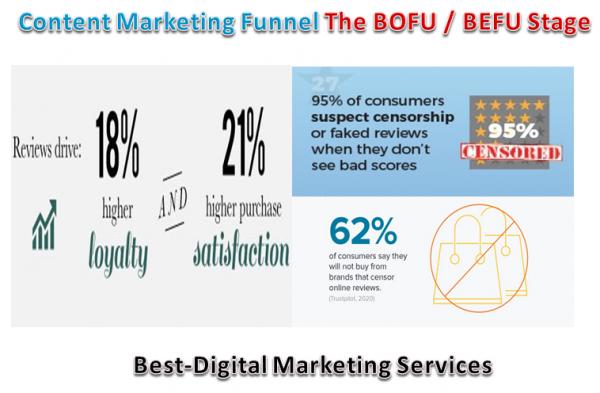 Content Marketing Funnel - The BOFU or BEFU StgaeContent Marketing Funnel - The BOFU or BEFU Stgae