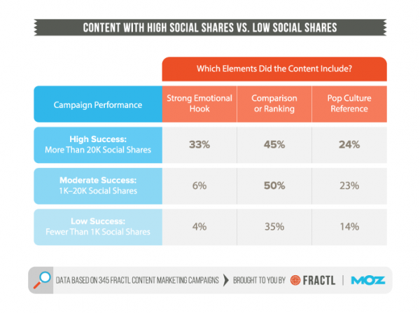 Content with High Social Shares vs Low social Shares