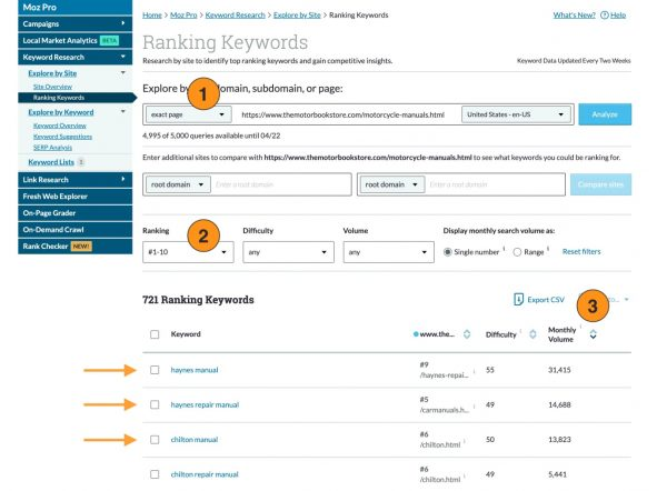 Example of Ranking Keywords
