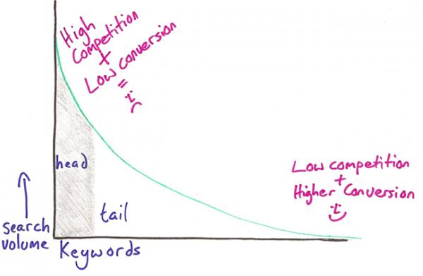 Long Tail keywords - explained