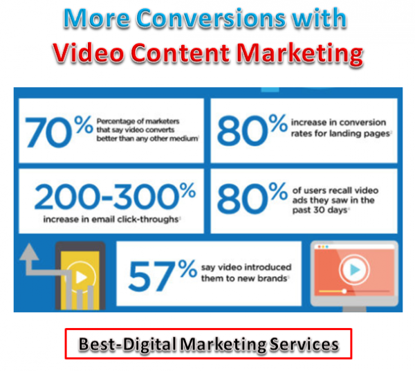 More Conversion with Video Contnet Marketing