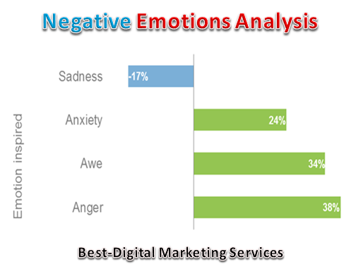 Negative Emotional Analysis