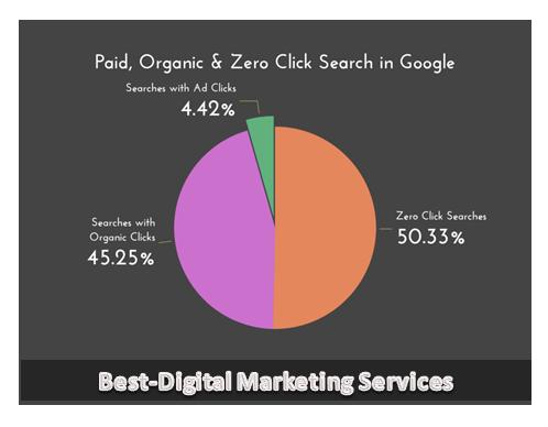 Paid, Organic & Zero Click Search in Google
