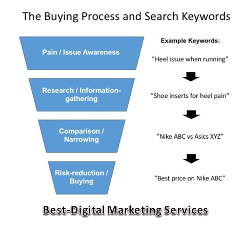 The Buying Process & Search Keyword
