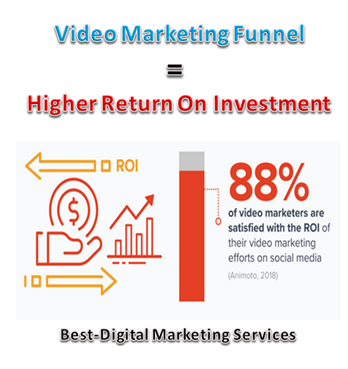Video Marketing Funnel equals Higher ROI