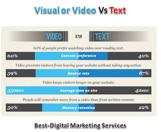 Video or Visual vs text