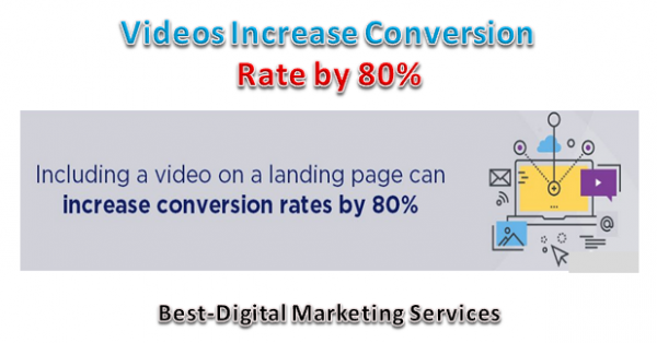 Videos increase Conversion Rate by 80%