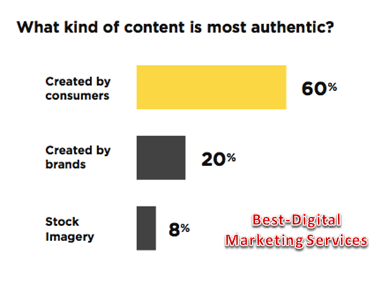 What kind of content is most authentic