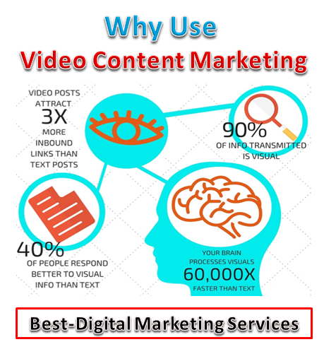 Why Use Video Content Marketing