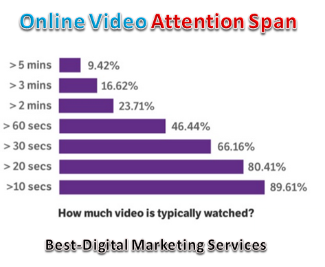 online video attention span