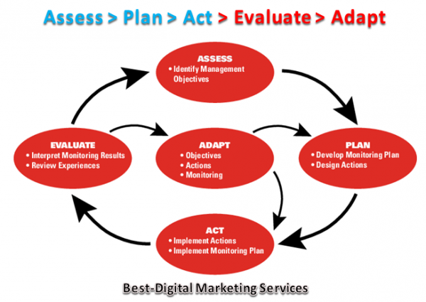 Assess - Plan - Act - Evaluate - Adapt Process