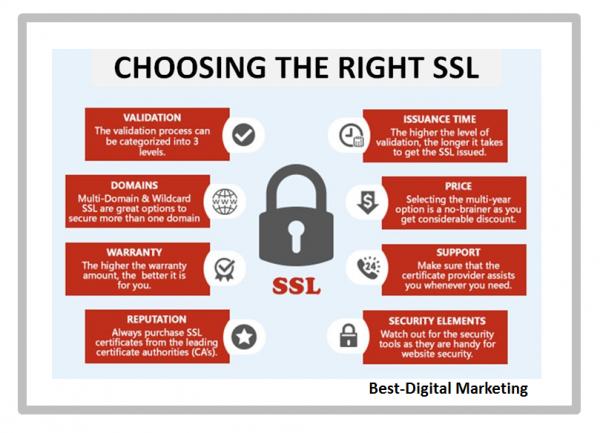 Choose The Right SSL Certificate