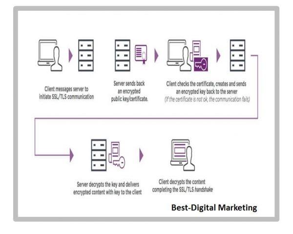 How SSL Certificate Works