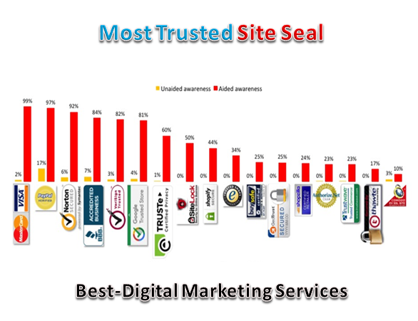 Most Trusted Site Seal