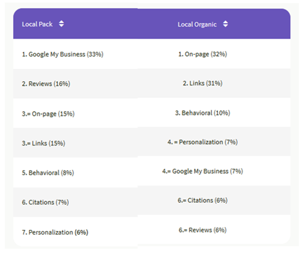 Top Local SEO Ranking Factors