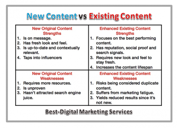 new content vs existing content