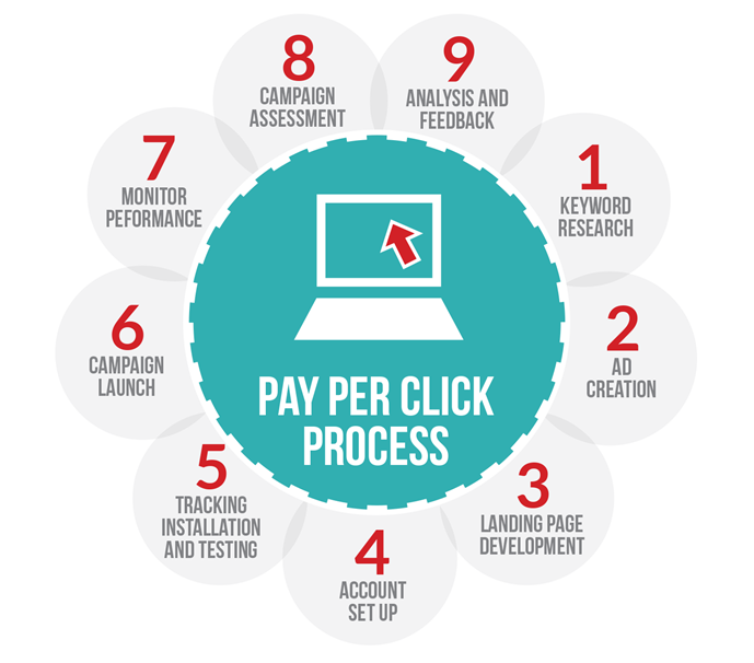 paid-search-advertising-pay-per-click-ppc