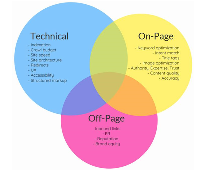 technical seo-on-page seo - off-page seo