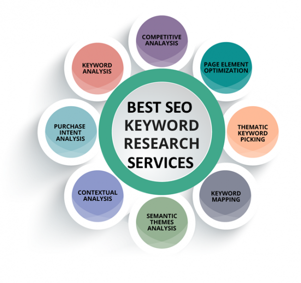 Best SEO Keyword Search Services