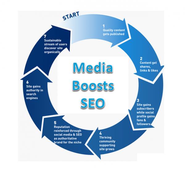 Media Boosts SEO