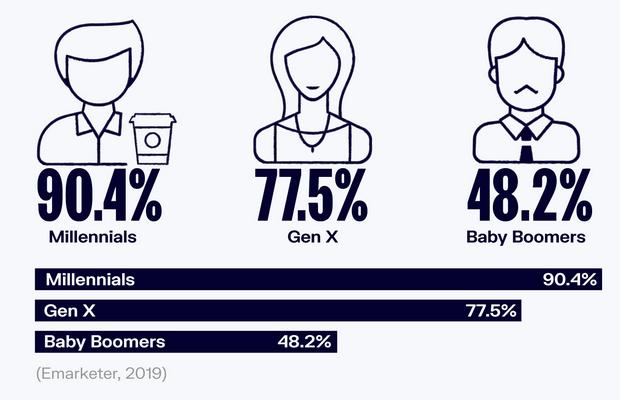 Social Media User By Generation