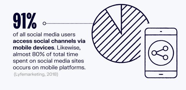 Social Media Users Via Mobile