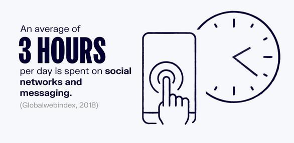 Time Spent On Social Media Per Day