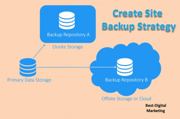 Create Website Backup Strategy