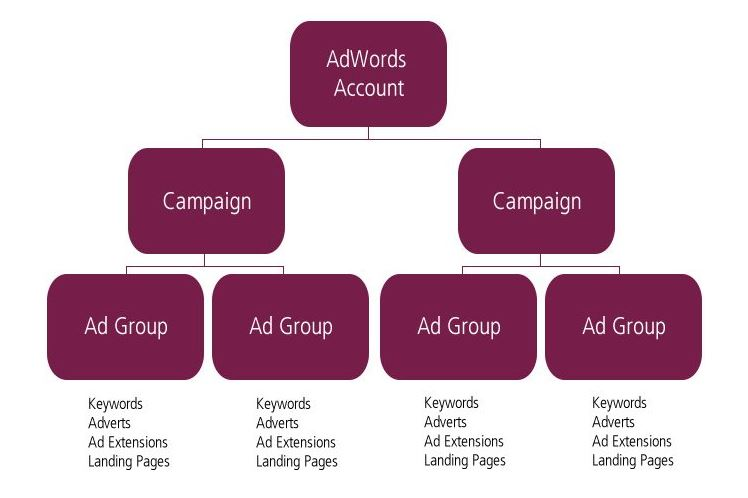 adwords-accounts-campaigns-adverts