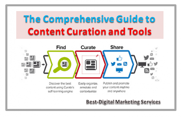 Comprehensive Guide to Content Curation with 21+ Tools