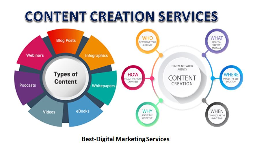 content-creation-services-marketing