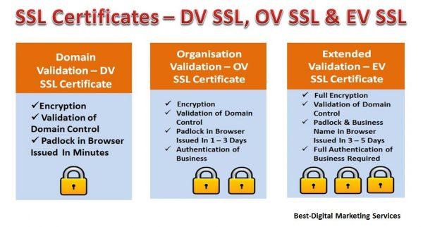 SSL Certificate - DV SLL - OV SLL - EV SSL