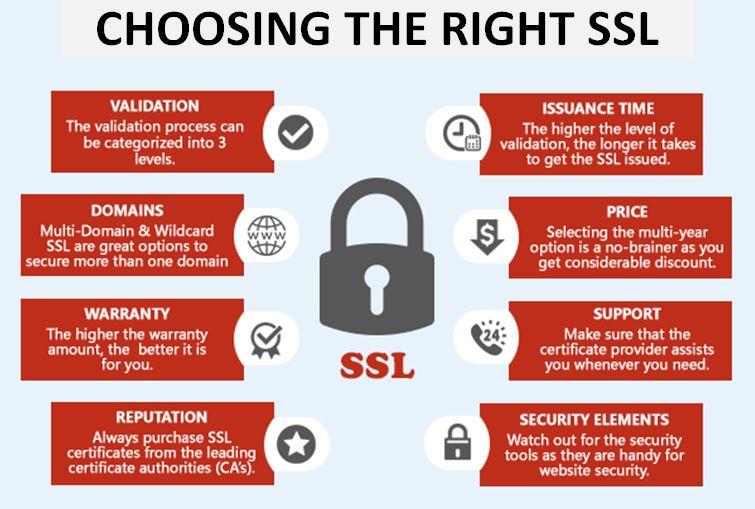 choosing the right ssl