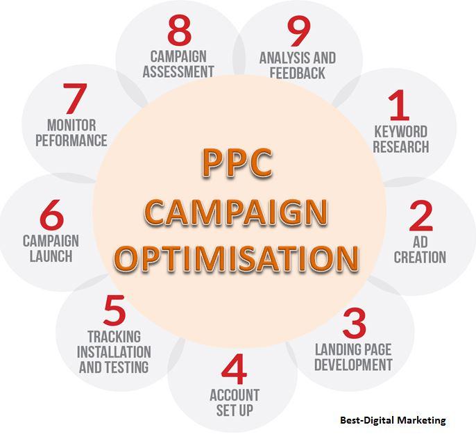 ppc campaign optimisation